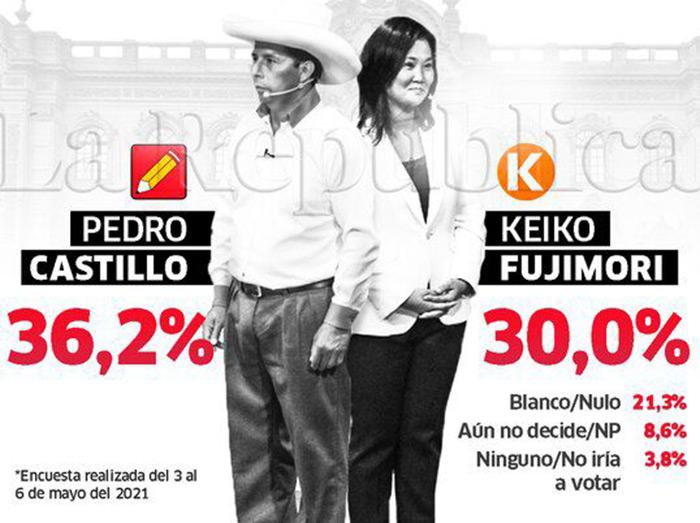 Encuesta IEP: Castillo baja a 36,2% y Keiko reduce distancia a casi seis puntos