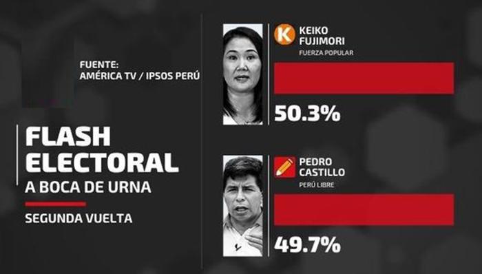 Keiko Fujimori (50.3 %) y Pedro Castillo (49.7 %) según Ipsos - América TV
