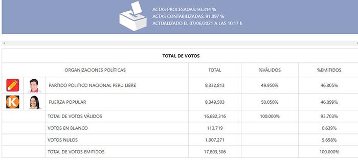 Resultados ONPE al 93,31 % de actas procesadas: Keiko con 50,05% y Castillo 49,95%