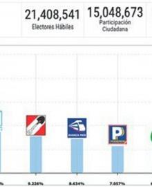 Parlamento Andino: ¿cuáles son los partidos que lideran el conteo de votos?